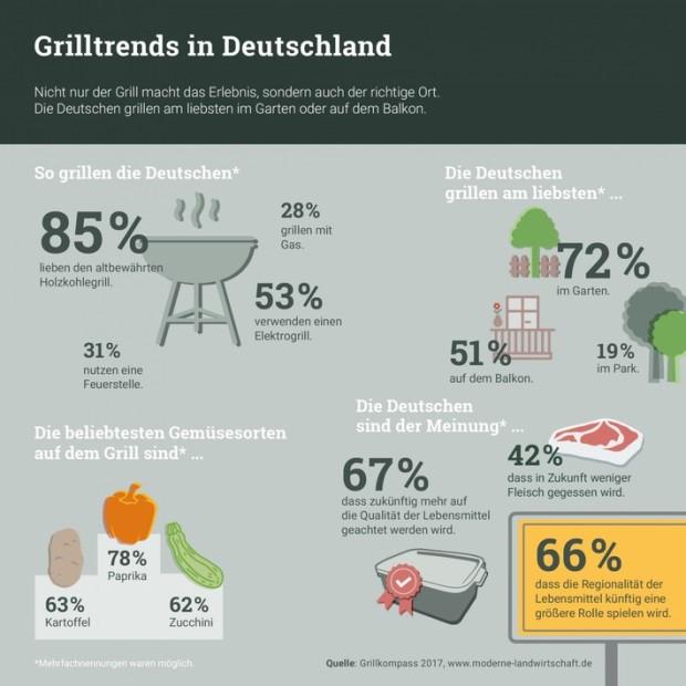 city-grillkompass-2017-auf-moderne-landwirtschaft-de-so-grillen-die-staedter-in-berlin-hamburg-koeln